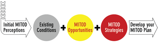 MITOD Analysis Diagram
